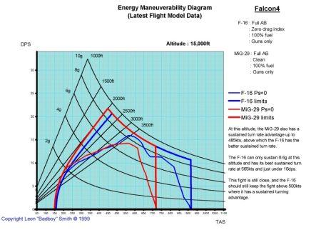 Figure 2 – Energy Maneuverability at Medium Altitude