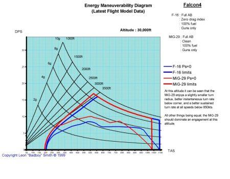 Figure 3 – Energy Maneuverability at High Altitude