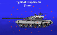Typical Dispersion