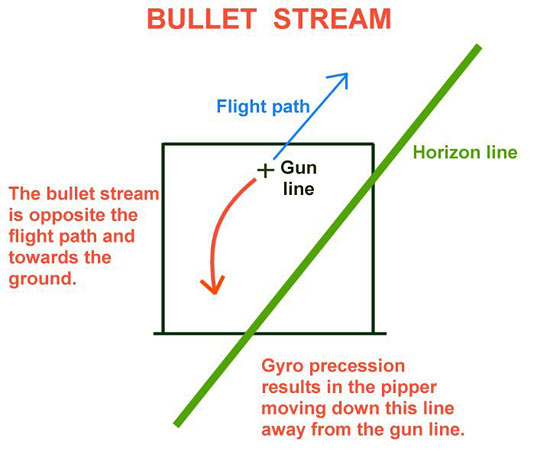 Gyro Induced Reticle Movement