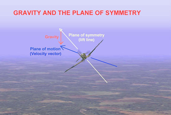 Gravity and the Plane of Motion