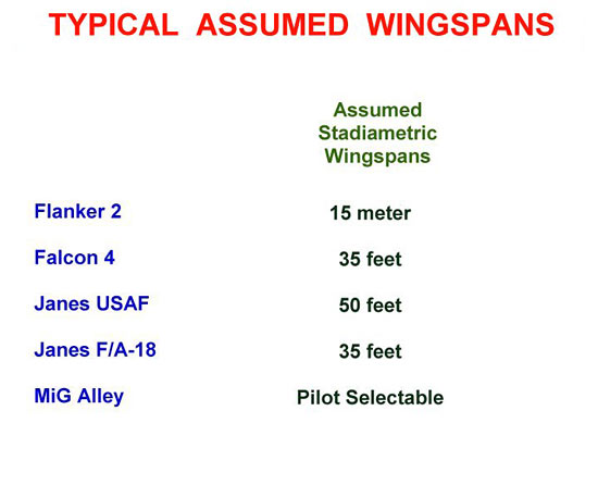 Typical Assumed Wingspans