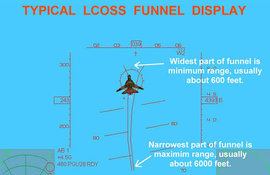 Typical LCOSS Funnel Display