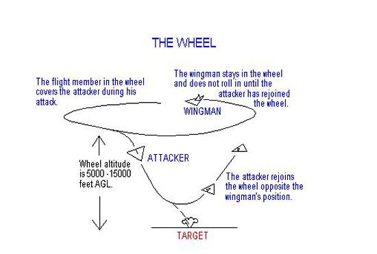 The Wheel Tactic