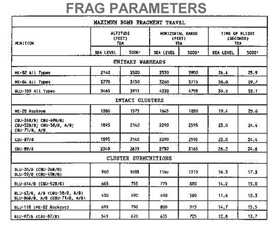 Frag Parameters