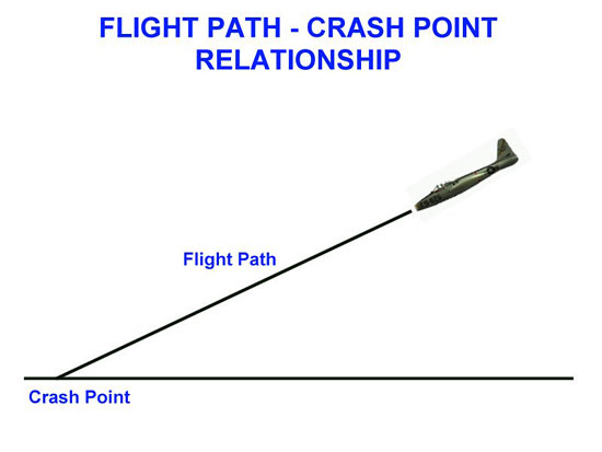 Fig 10 - Flight Path-Crash Point Relationship