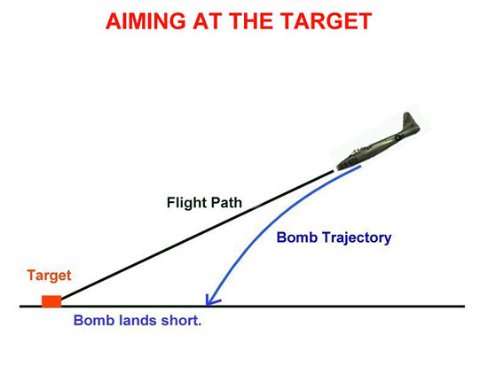 Fig 12 - Aiming At The Target