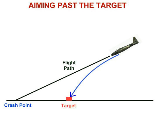 Fig 13 - Aiming Past The Target