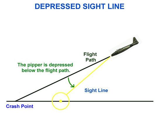 Fig 16 - Depressed Sight Line