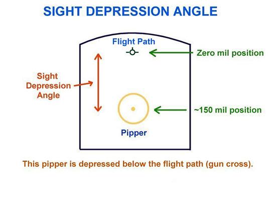 Fig 17 - Sight Depression Angle