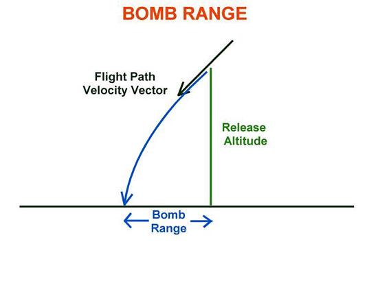 Fig 20 - Bomb Range