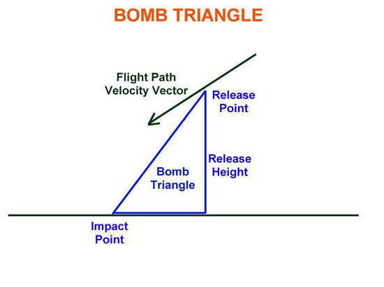 Fig 21 - Bomb Triangle