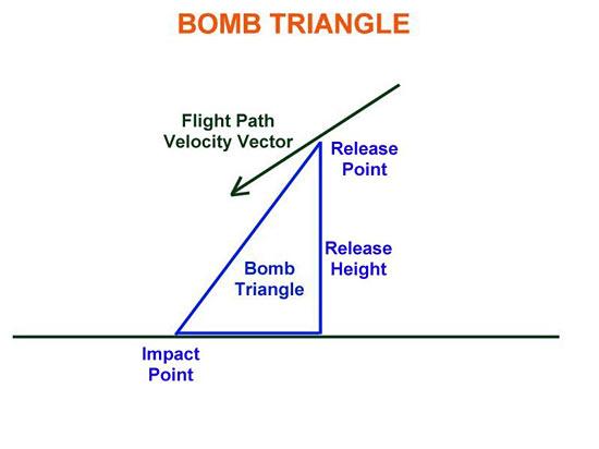 Fig 21 - Bomb Triangle