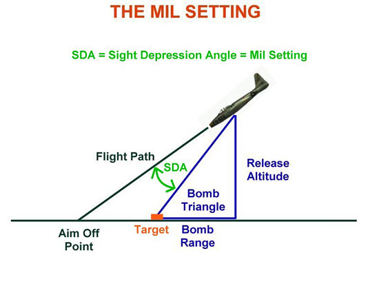 Fig 22 - The Mil Setting