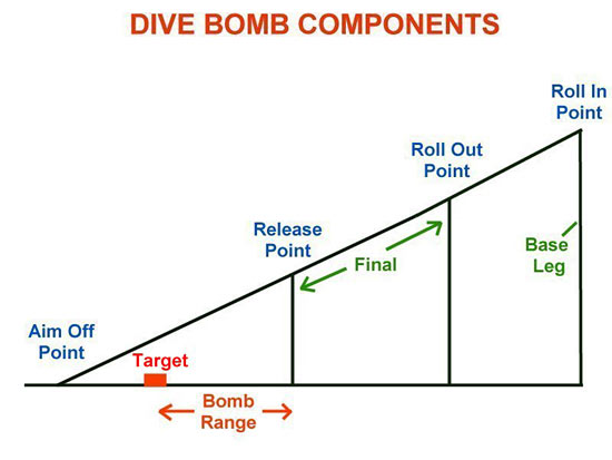 Fig 2 - Dive Bomb Components