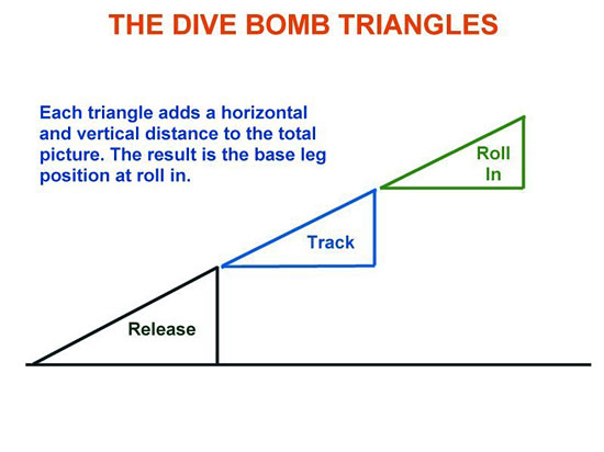 Fig 3 - Dive Bomb Triangles