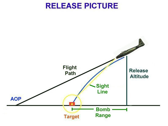 Fig 4 - The Release Picture