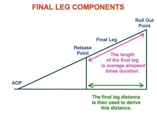 Fig 5 - Final Leg Components