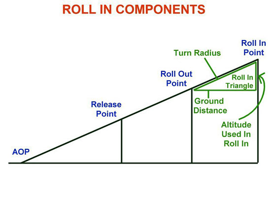Fig 6 - Roll In Components