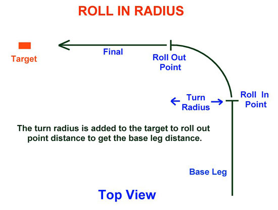 Fig 8 - Roll In Radius