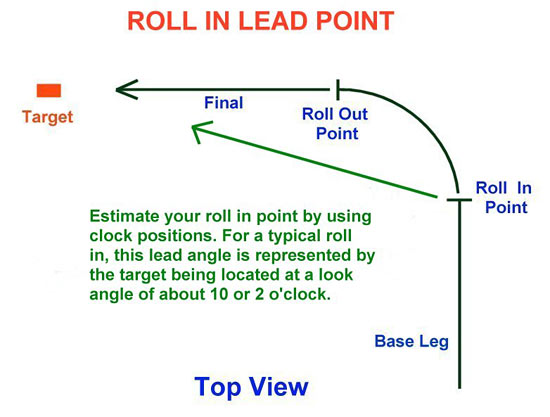 Fig 9 - Roll In Lead Point