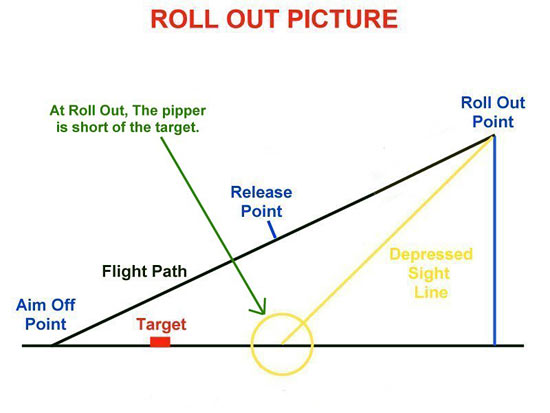 Fig 11 - The Roll Out Picture