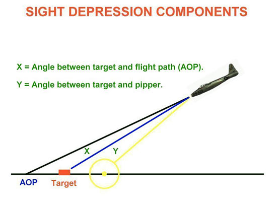 Fig 12 - Sight Depression Components