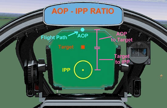 Fig 15 - The AOP/IPP Ratio