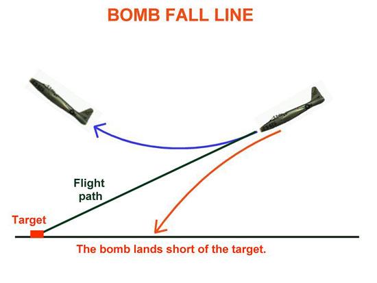 Fig 2 – Bomb Fall Line