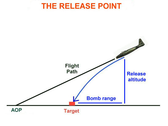 Fig 3 - The Release Point