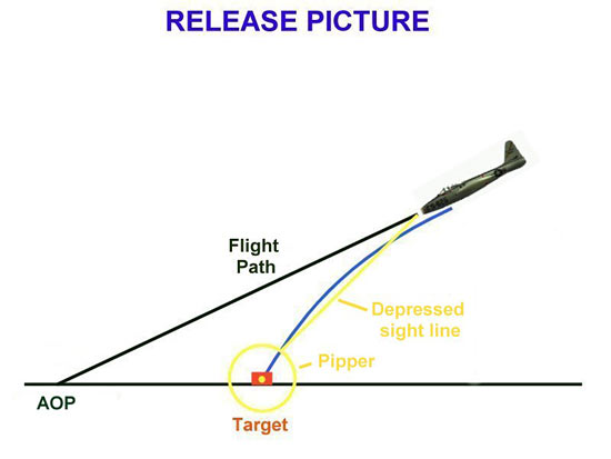 Fig 4 - The Release Sight Picture