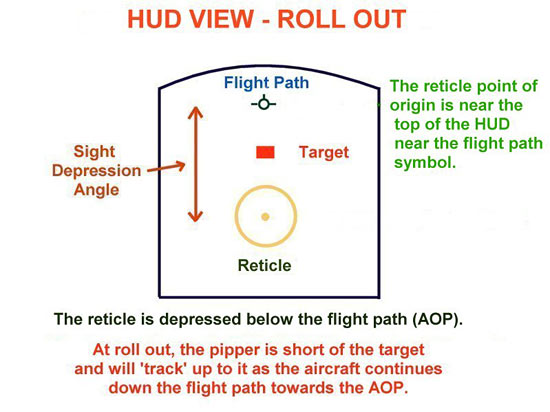 Fig 5 - HUD View of the Roll Out Point