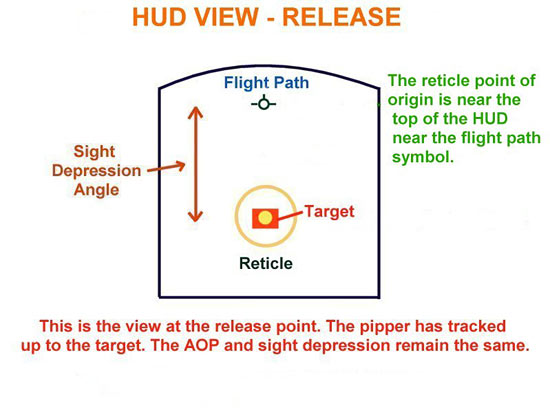 Fig 6 - HUD View of the Release Point