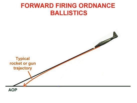 Fig 8 - Forward Firing Ordnance Ballistics