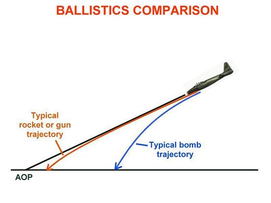 Fig 9 - Ballistics Comparison