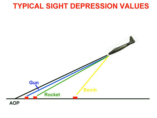 Fig 10 - Typical Sight Depression Values