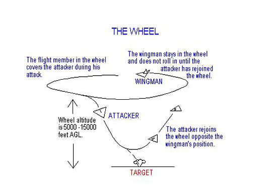 Fig 8 - The Wheel