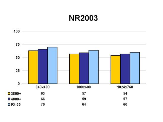 NR2003