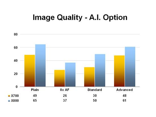 Image Quality - A.I. Option