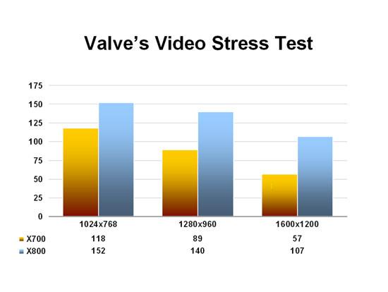 Valve's Video Stress Test