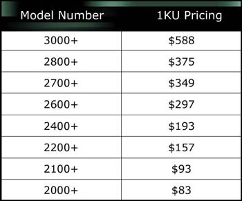 Model Number and Pricing