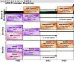 AMD - Roadmap