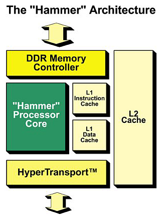 "The ""Hammer"" Architecture"