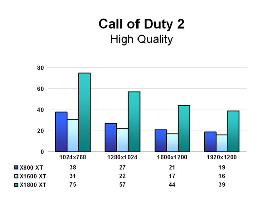 Call of Duty 2 - High Quality