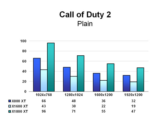 Call of Duty 2 - Plain