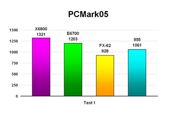 PCMark05 - Test 1