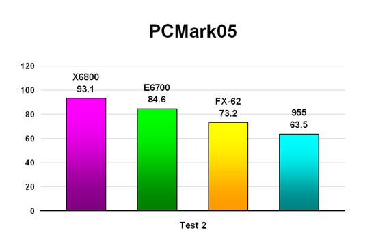 PCMark05 - Test 2