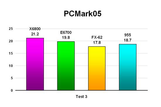 PCMark05 - Test 3