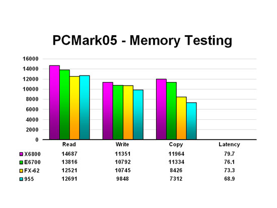 PCMark05 - Memory Testing