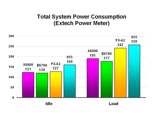 Total System Power Consumption (Extech Power Meter)